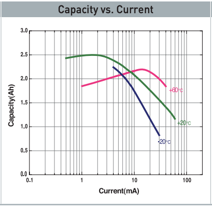 Capacity vs. current at various temperatures Tad