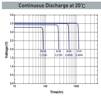 Discharge profile Tad