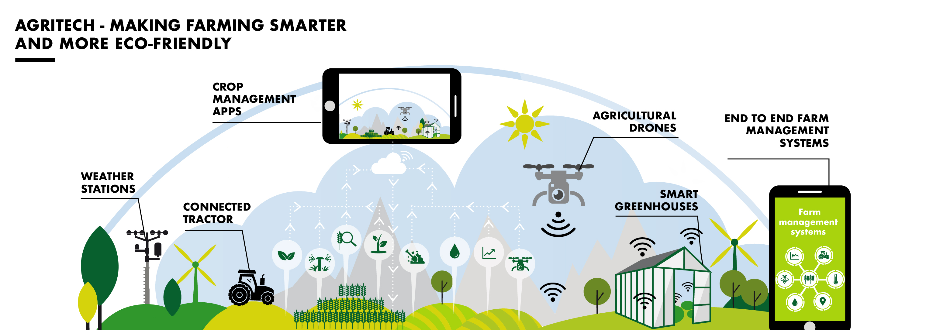 Agritech - Making farming smarter and more eco-friendly