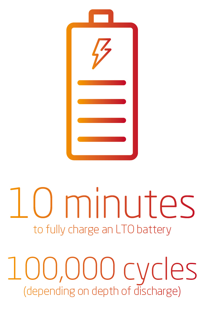 LTO battery charging