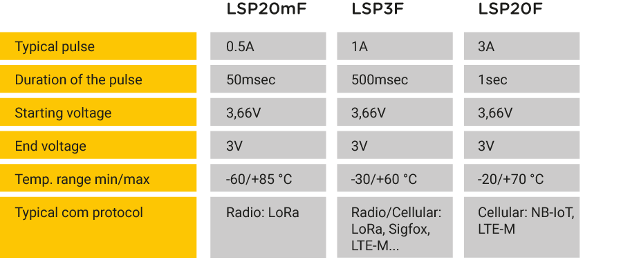 Characteristics of our LSP battery ranges