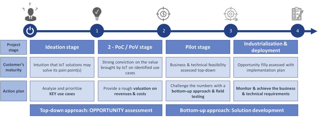 The 4 Steps of IoT industrialization