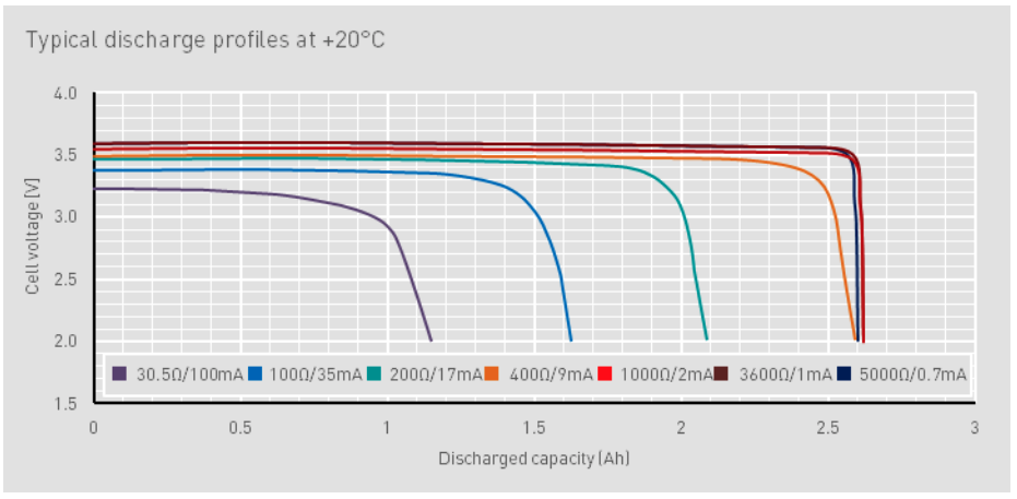 Typical discharge at 20°C