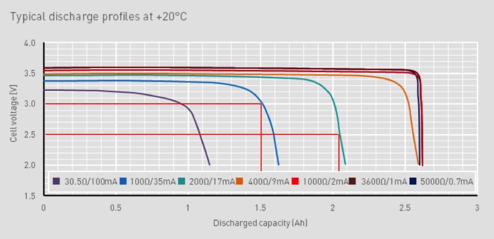 Typical discharge at 20°C_ex