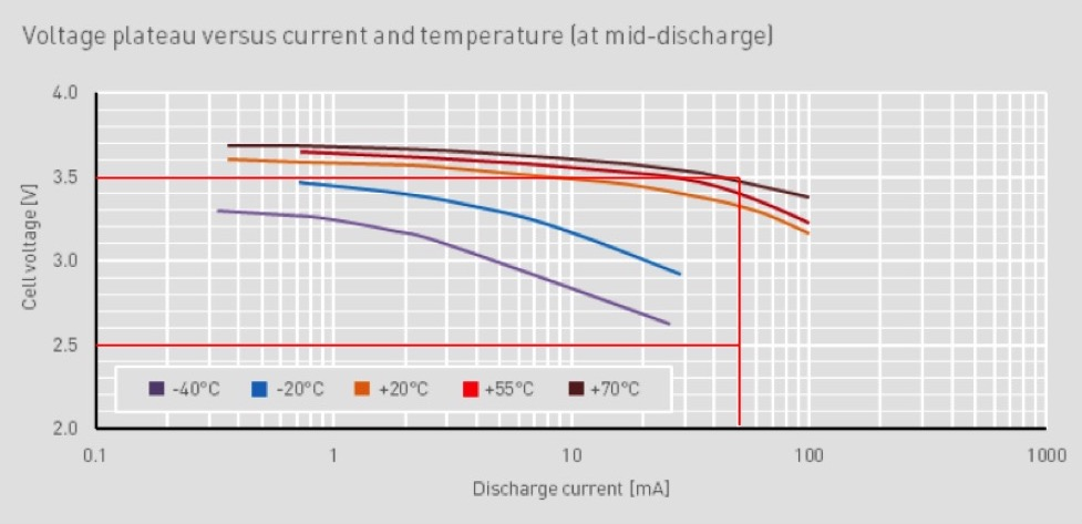 Voltage plateau vs. current and temperature (at mid-discharge)_ex