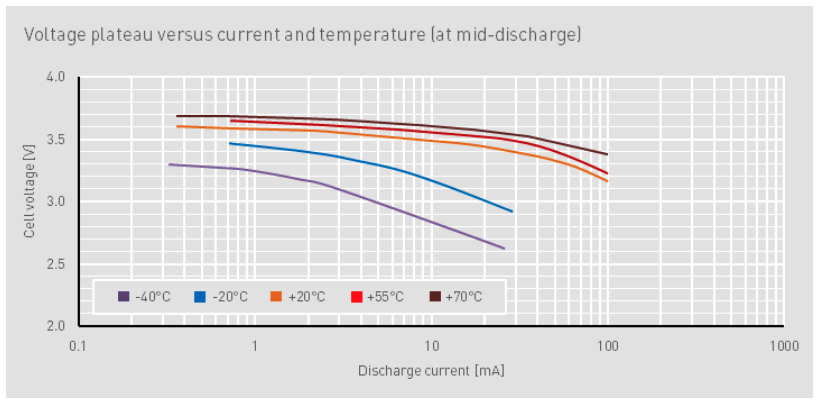 Voltage plateau vs. current and temperature (at mid-discharge)